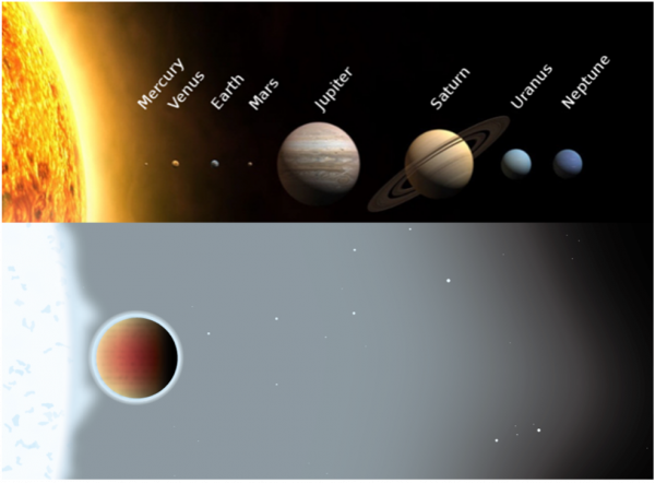 Solar system and WASP-33 system